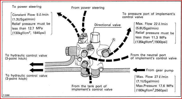 Oliver 77 Hydraulic Failure : Power steering conversion on my kubota b