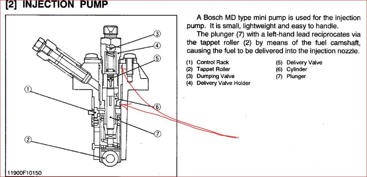 Leaking Injection pump BX2200 (2001) - OrangeTractorTalks ...