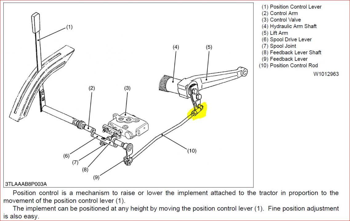 3 pt hitch adjustment - OrangeTractorTalks - Everything Kubota