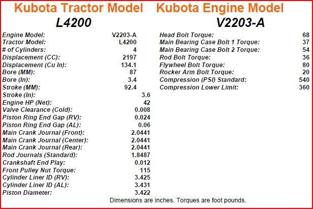 Kubota V2203 Engine Torque