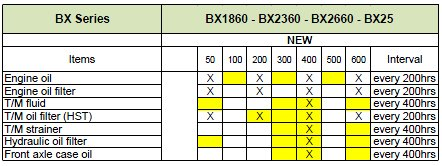 Kubota BX service interval updates