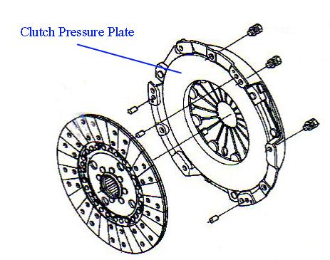 A schematic of a Kubota pressure plate.