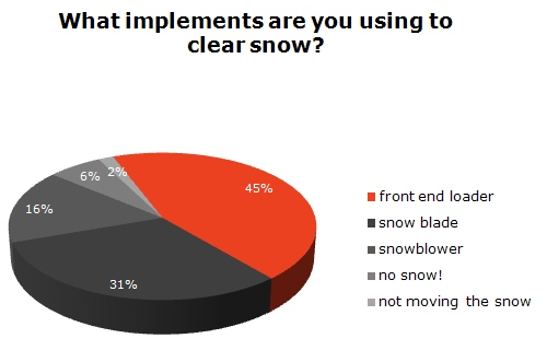 Snow Implement Poll Results