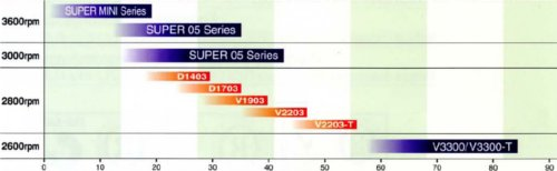 Super Three engines, D1403, D1703, V1903, V2203 and V2003 cover the gap from the Super Five to the heavy-hitting V3300 engine models. Horsepower rating runs along the bottom of this chart.