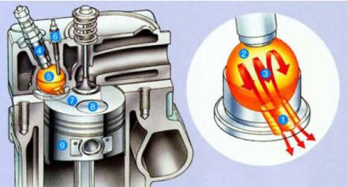 A cross-section of the combustion chamber of Kubota's Super Three engine. The fan-shaped concave recess, #7, causes the air/fuel mixture to swirl, #3, in a specific way that yields lower emissions.